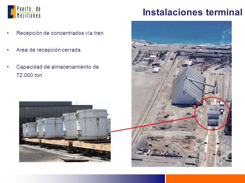 Recepción de concentrados vía tren Area de recepción cerrada Capacidad de almacenamiento de 72.000 ton Instalaciones terminal