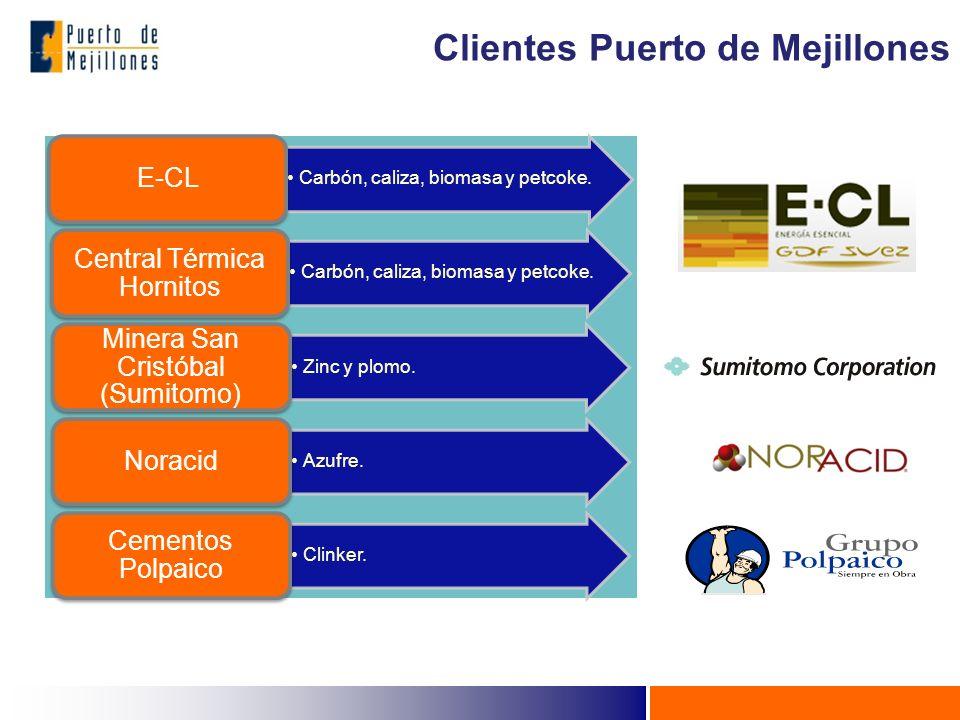 Clientes Puerto de Mejillones Carbón, caliza, biomasa y petcoke. E-CL Carbón, caliza, biomasa y petcoke. Central Térmica Hornitos Zinc y plomo. Minera