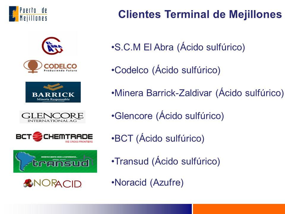 S.C.M El Abra (Ácido sulfúrico) Codelco (Ácido sulfúrico) Minera Barrick-Zaldivar (Ácido sulfúrico) Glencore (Ácido sulfúrico) BCT (Ácido sulfúrico) Transud (Ácido sulfúrico) Noracid (Azufre) Clientes Terminal de Mejillones