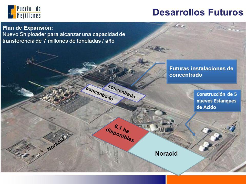 6.1 ha disponibles Futuras instalaciones de concentrado concentrado Plan de Expansión: Nuevo Shiploader para alcanzar una capacidad de transferencia de 7 millones de toneladas / año Construcción de 5 nuevos Estanques de Acido Noracid concentrado Noracid Desarrollos Futuros