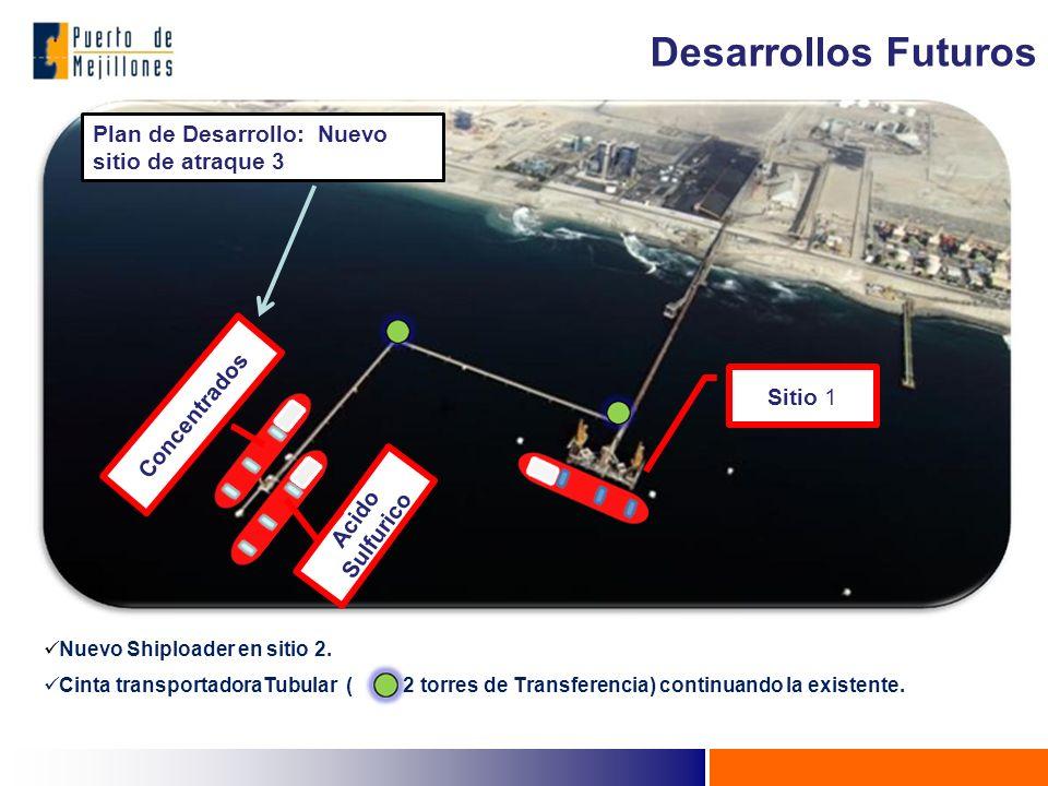 Sitio 1 Concentrados Acido Sulfurico Plan de Desarrollo: Nuevo sitio de atraque 3 Nuevo Shiploader en sitio 2. Cinta transportadoraTubular ( 2 torres