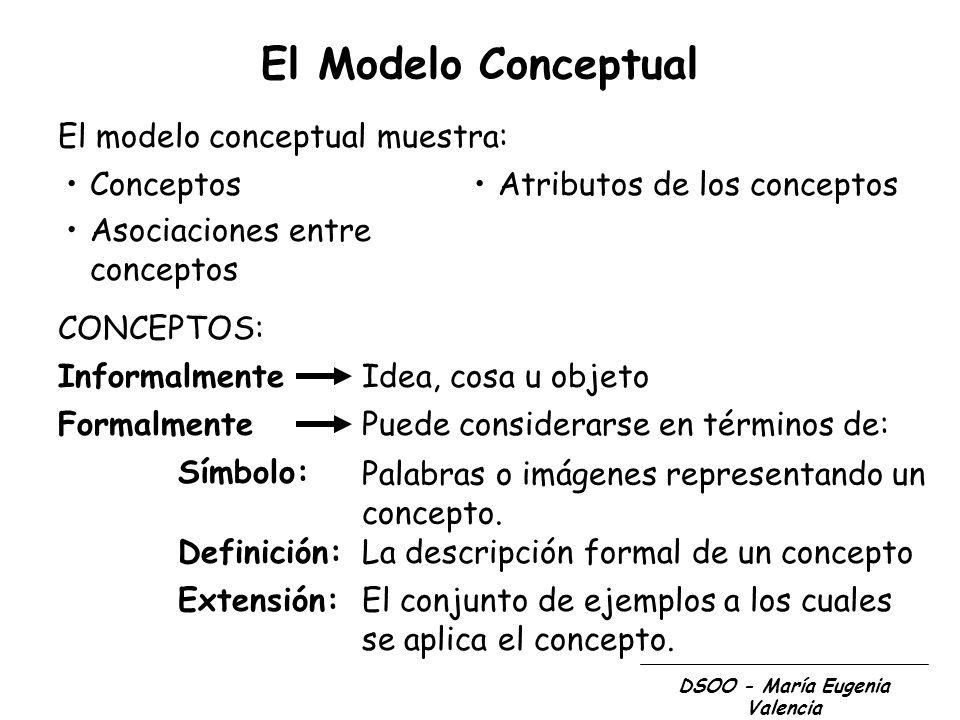 DSOO - María Eugenia Valencia El Modelo Conceptual El modelo conceptual muestra: Conceptos Asociaciones entre conceptos Atributos de los conceptos CON