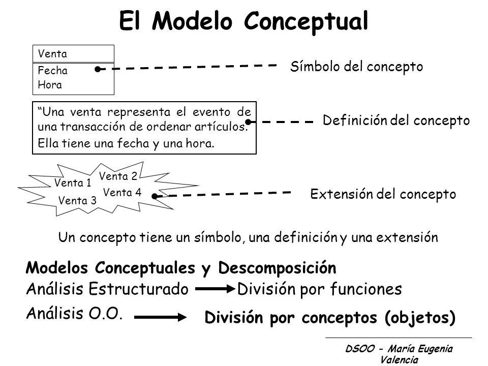 DSOO - María Eugenia Valencia El Modelo Conceptual Venta Fecha Hora Símbolo del concepto Una venta representa el evento de una transacción de ordenar