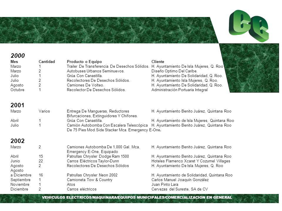VEHICULOS ELECTRICOS/MAQUINARA/EQUIPOS MUNICIPALES/COMERCIALIZACION EN GENERAL 2000 MesCantidadProducto o EquipoCliente Marzo1Trailer De Transferencia De Desechos Sólidos.