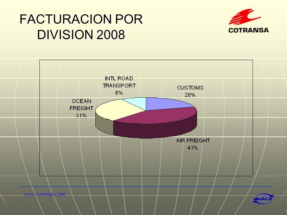 FACTURACION POR DIVISION 2008 WWW.COTRANSA.COM