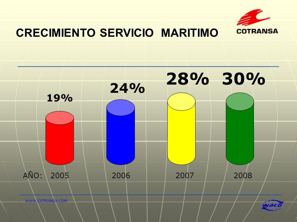 CRECIMIENTO SERVICIO MARITIMO 19% 24% 28% AÑO: 2005 2006 2007 2008 WWW.COTRANSA.COM 30%