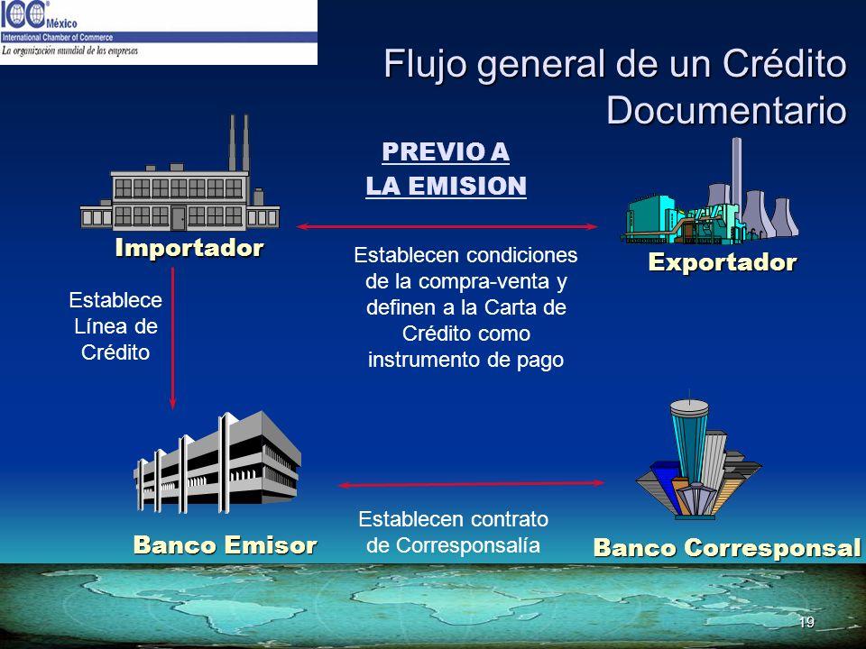 19 Flujo general de un Crédito Documentario Banco Corresponsal Exportador Banco Emisor Importador PREVIO A LA EMISION Establecen contrato de Correspon