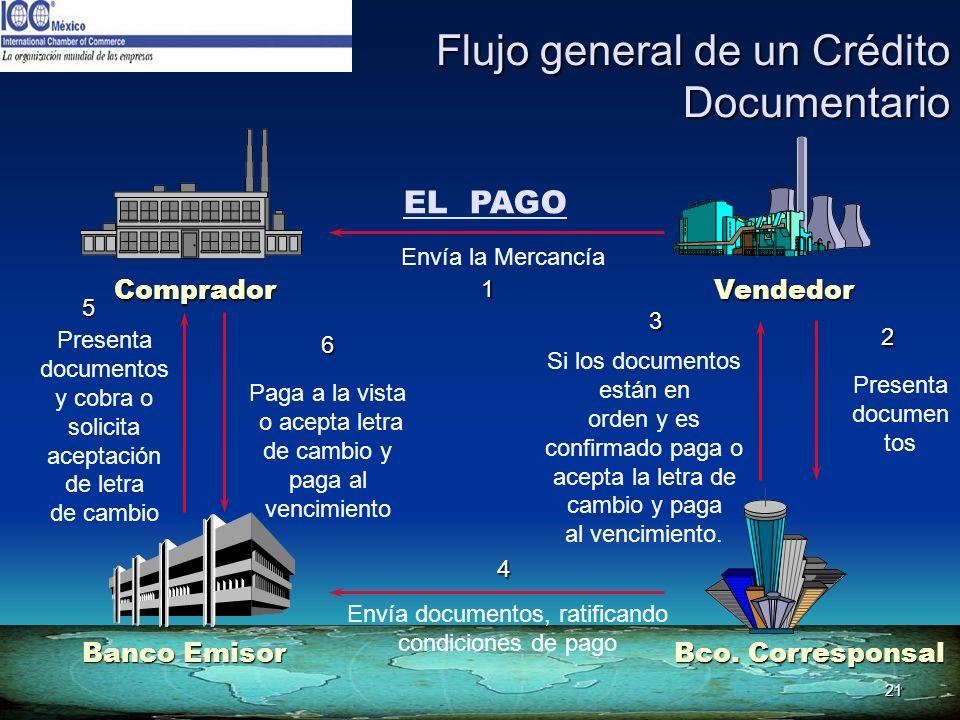 21 Flujo general de un Crédito Documentario Vendedor Banco Emisor Comprador EL PAGO Envía la Mercancía Paga a la vista o acepta letra de cambio y paga