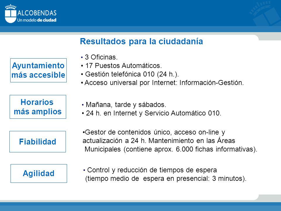 Resultados para la ciudadanía Ayuntamiento más accesible Horarios más amplios Fiabilidad Agilidad 3 Oficinas.
