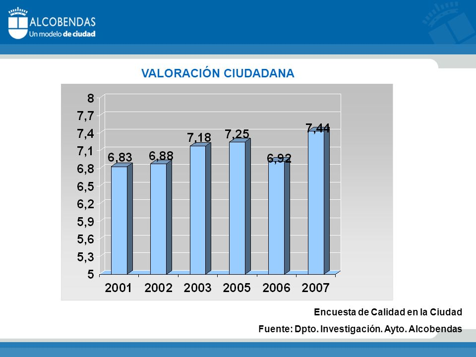 VALORACIÓN CIUDADANA Encuesta de Calidad en la Ciudad Fuente: Dpto. Investigación. Ayto. Alcobendas