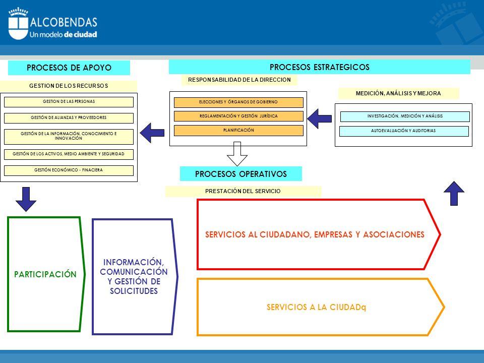 TARJETA DE ALCOBENDAS Enfoque hacia los ciudadanos Ofrece un Servicio Personalizado identificación, Información y gestión de vecinos y usuarios de los servicios municipales.