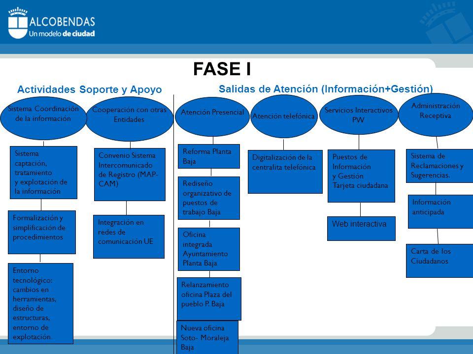Cooperación con otras Entidades Convenio Sistema Intercomunicado de Registro (MAP- CAM ) Integración en redes de comunicación UE Actividades Soporte y Apoyo Salidas de Atención (Información+Gestión) Sistema de Reclamaciones y Sugerencias.