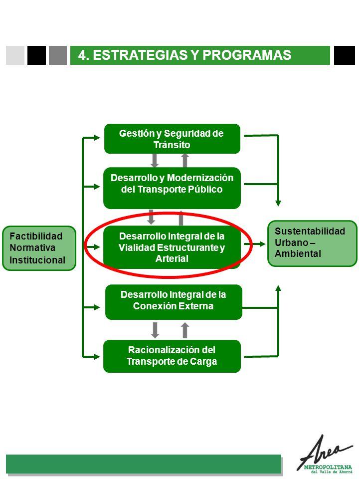 31 Octubre 2007 4. ESTRATEGIAS Y PROGRAMAS Factibilidad Normativa Institucional Desarrollo Integral de la Conexión Externa Gestión y Seguridad de Trán