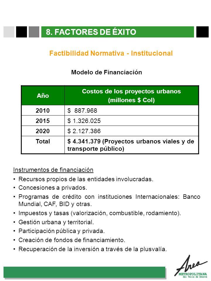31 Octubre 2007 Modelo de Financiación Instrumentos de financiación Recursos propios de las entidades involucradas. Concesiones a privados. Programas