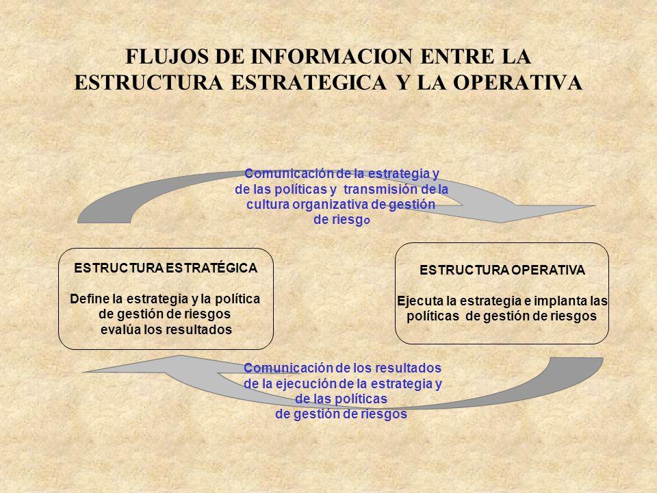 FLUJOS DE INFORMACION ENTRE LA ESTRUCTURA ESTRATEGICA Y LA OPERATIVA ESTRUCTURA ESTRATÉGICA Define la estrategia y la política de gestión de riesgos e