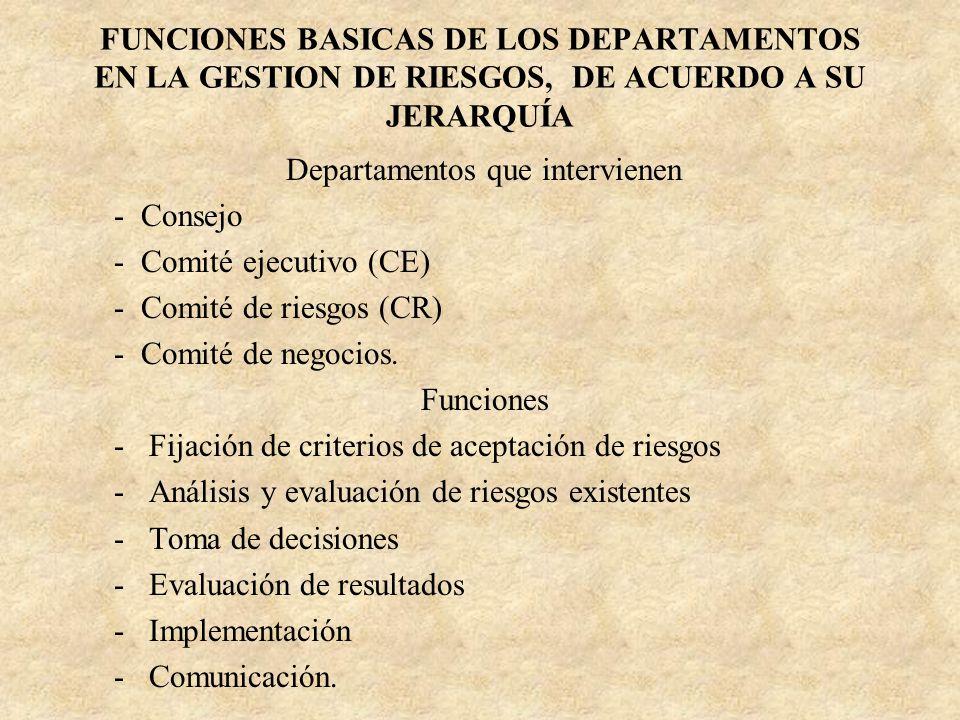 FUNCIONES BASICAS DE LOS DEPARTAMENTOS EN LA GESTION DE RIESGOS, DE ACUERDO A SU JERARQUÍA Departamentos que intervienen - Consejo - Comité ejecutivo