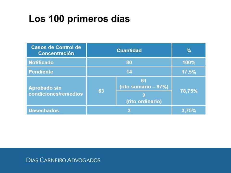 Casos de Control de Concentración Cuantidad% Notificado80100% Pendiente1417,5% Aprobado sin condiciones/remedios 63 61 (rito sumario – 97%) 78,75% 2 (