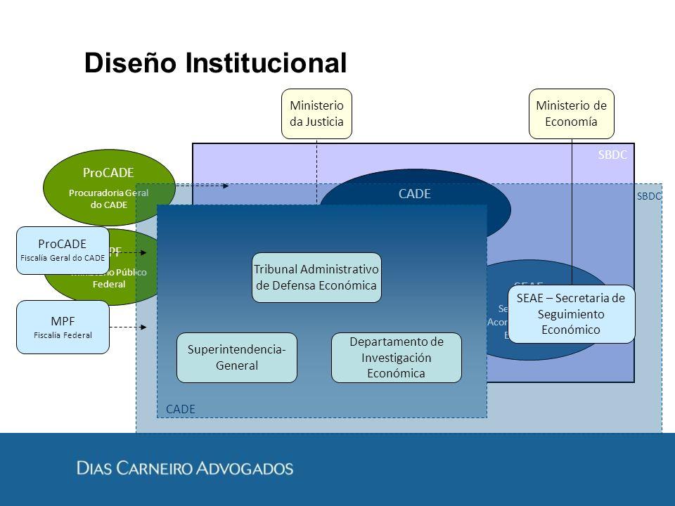 Diseño Institucional SBDC CADE Conselho Administrativo de Defesa Econômica SDE Secretaria de Direito Econômico SEAE Secretaria de Acompanhamento Econô