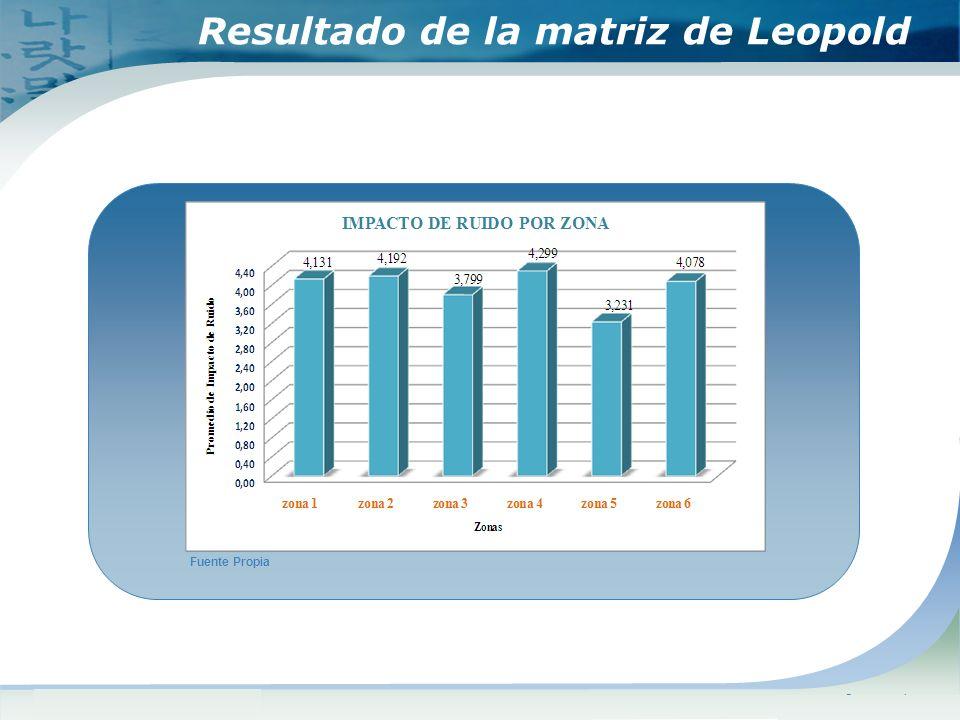 www.themegallery.comCompany Logo Resultado de la matriz de Leopold Fuente Propia 41314192 3799 4299 3231 4078
