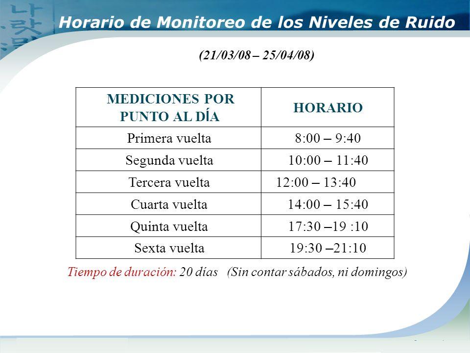 www.themegallery.comCompany Logo Horario de Monitoreo de los Niveles de Ruido (21/03/08 – 25/04/08) HORARIO MEDICIONES POR PUNTO AL D Í A 8:00 – 9:40 Primera vuelta 10:00 – 11:40 Segunda vuelta 12:00 – 13:40 Tercera vuelta 14:00 – 15:40 Cuarta vuelta 17:30 – 19 :10 Quinta vuelta 19:30 – 21:10 Sexta vuelta Tiempo de duración: 20 días (Sin contar sábados, ni domingos)