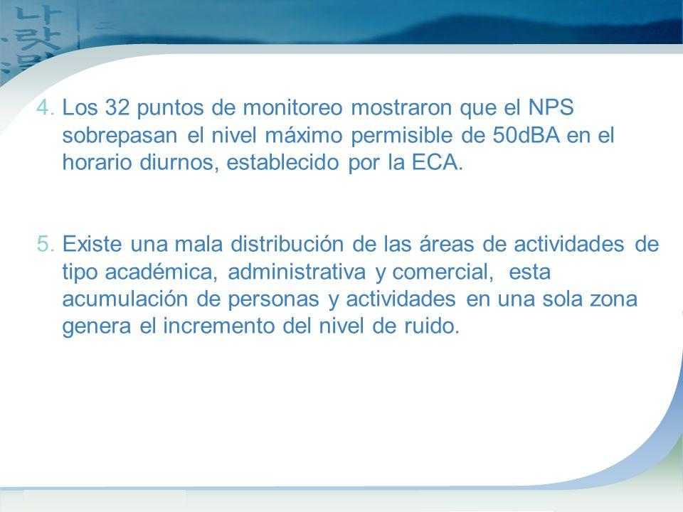 4.Los 32 puntos de monitoreo mostraron que el NPS sobrepasan el nivel máximo permisible de 50dBA en el horario diurnos, establecido por la ECA.