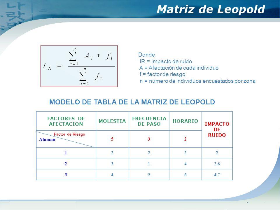 www.themegallery.comCompany Logo Donde: IR = Impacto de ruido A = Afectación de cada individuo f = factor de riesgo n = número de individuos encuestados por zona Matriz de Leopold FACTORES DE AFECTACION MOLESTIA FRECUENCIA DE PASO HORARIO IMPACTO DE RUIDO Factor de Riesgo Alumno 532 12222 23142.6 34564.7 MODELO DE TABLA DE LA MATRIZ DE LEOPOLD