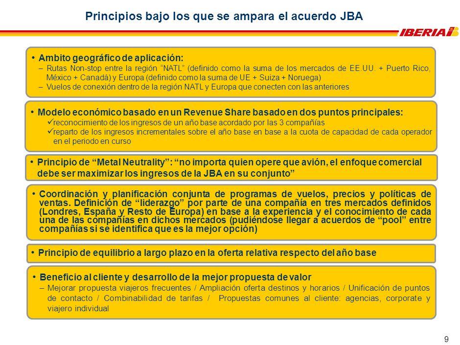 9 Principios bajo los que se ampara el acuerdo JBA Principio de equilibrio a largo plazo en la oferta relativa respecto del año base Ambito geográfico de aplicación: –Rutas Non-stop entre la región NATL (definido como la suma de los mercados de EE.UU.