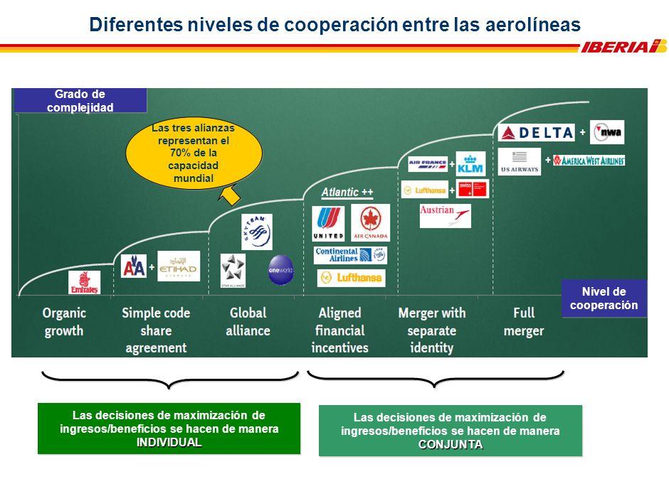 Grado de complejidad Nivel de cooperación Diferentes niveles de cooperación entre las aerolíneas INDIVIDUAL Las decisiones de maximización de ingresos/beneficios se hacen de manera INDIVIDUAL CONJUNTA Las decisiones de maximización de ingresos/beneficios se hacen de manera CONJUNTA Las tres alianzas representan el 70% de la capacidad mundial