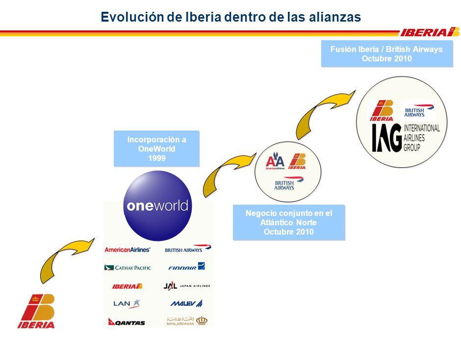 Evolución de Iberia dentro de las alianzas Incorporación a OneWorld 1999 Incorporación a OneWorld 1999 Negocio conjunto en el Atlántico Norte Octubre 2010 Negocio conjunto en el Atlántico Norte Octubre 2010 Fusión Iberia / British Airways Octubre 2010 Fusión Iberia / British Airways Octubre 2010