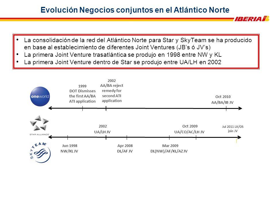 La consolidación de la red del Atlántico Norte para Star y SkyTeam se ha producido en base al establecimiento de diferentes Joint Ventures (JBs ó JVs) La primera Joint Venture trasatlántica se produjo en 1998 entre NW y KL La primera Joint Venture dentro de Star se produjo entre UA/LH en 2002 2002 UA/LH JV Oct 2009 UA/CO/AC/LH JV Jun 1998 NW/KL JV Apr 2008 DL/AF JV Mar 2009 DL(NW)/AF/KL/AZ JV Oct 2010 AA/BA/IB JV Jul 2011 LX/OS join JV 1999 DOT Dismisses the first AA/BA ATI application 2002 AA/BA reject remedy for second ATI application Evolución Negocios conjuntos en el Atlántico Norte
