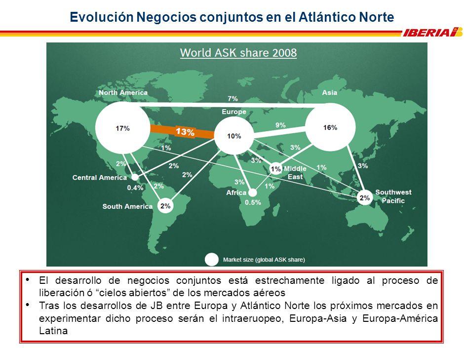Evolución Negocios conjuntos en el Atlántico Norte El desarrollo de negocios conjuntos está estrechamente ligado al proceso de liberación ó cielos abiertos de los mercados aéreos Tras los desarrollos de JB entre Europa y Atlántico Norte los próximos mercados en experimentar dicho proceso serán el intraeruopeo, Europa-Asia y Europa-América Latina