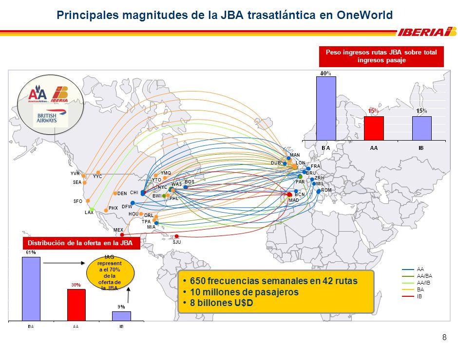 8 SEA SFO MEX SJU LAX ROM MIL FRA BCN LON MAN Principales magnitudes de la JBA trasatlántica en OneWorld AA AA/BA AA/IB BA IB CHI DFW BWI BRU DEN HOU MIA BOS NYC ZRH WAS YMQ YTO PHL ORL MAD PHX TPA YYC YVR PAR DUB 650 frecuencias semanales en 42 rutas 10 millones de pasajeros 8 billones U$D Distribución de la oferta en la JBA IAG represent a el 70% de la oferta de la JBA Peso ingresos rutas JBA sobre total ingresos pasaje