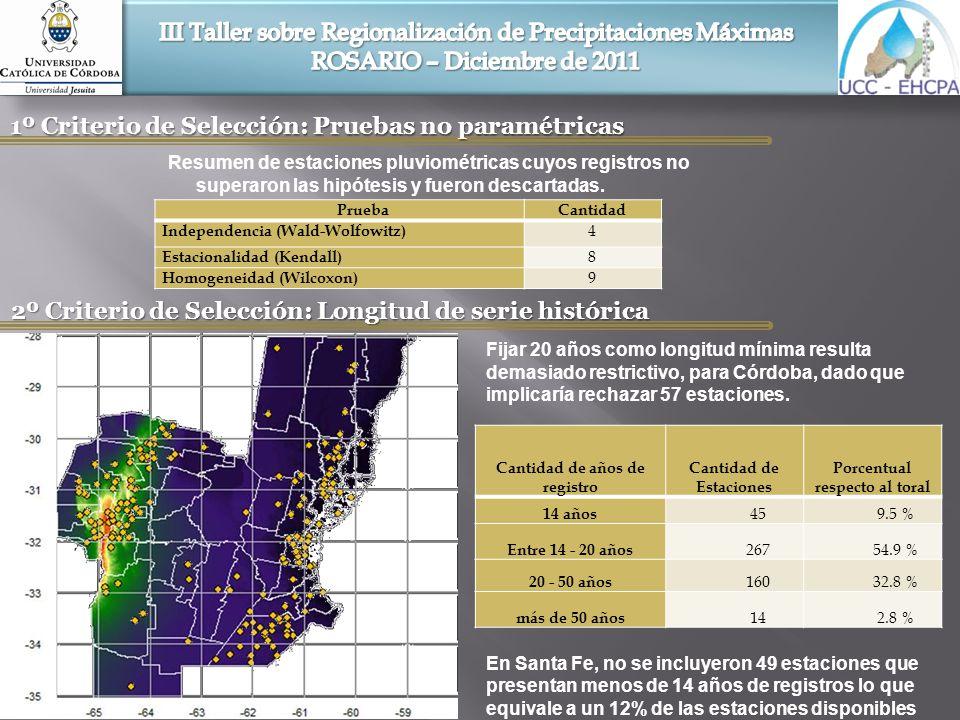Conclusiones y Recomendaciones Este estudio presenta una metodología que considera el comportamiento espacial de los parámetros estadísticos que definen la lluvia máxima diaria, como son la media (m) y el desvió estándar (s) con la finalidad de ampliar la cobertura espacial y poder inferir Lluvias de Diseño a regiones, en donde no se cuenta con información pluviométrica y/o pluviográfica que permitan su obtención local.