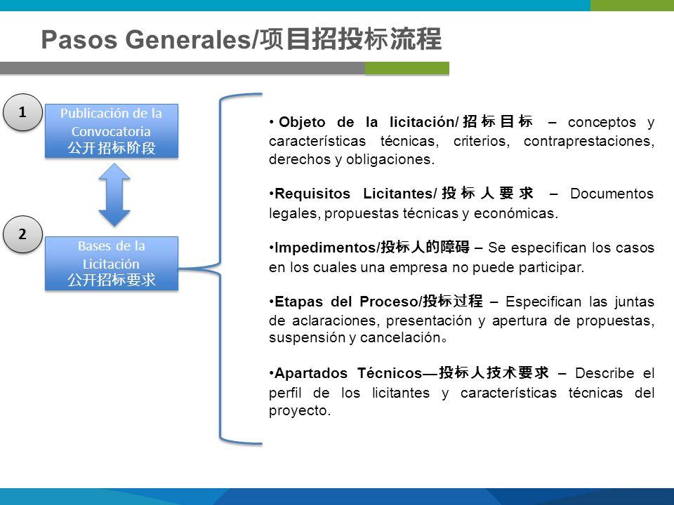 Pasos Generales/ Publicación de la Convocatoria Publicación de la Convocatoria Bases de la Licitación Bases de la Licitación Objeto de la licitación/