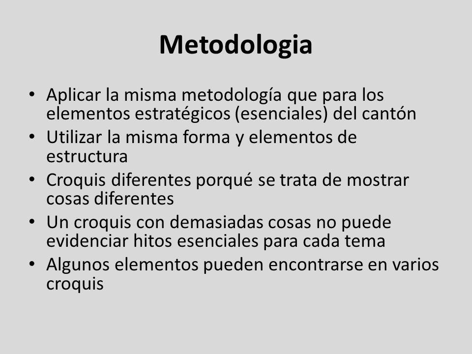 Metodologia Aplicar la misma metodología que para los elementos estratégicos (esenciales) del cantón Utilizar la misma forma y elementos de estructura