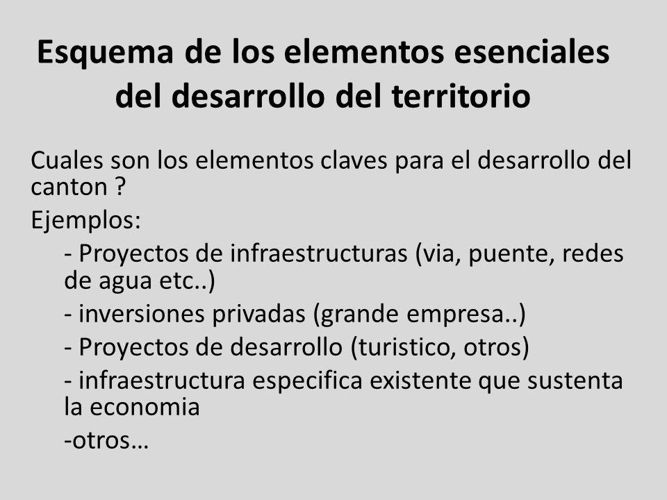 Esquema de los elementos esenciales del desarrollo del territorio Cuales son los elementos claves para el desarrollo del canton ? Ejemplos: - Proyecto