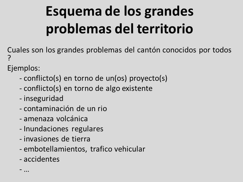Esquema de los grandes problemas del territorio Cuales son los grandes problemas del cantón conocidos por todos ? Ejemplos: - conflicto(s) en torno de
