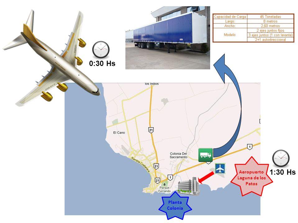 Aeropuerto Laguna de los Patos Planta Colonia 1:30 Hs 0:30 Hs