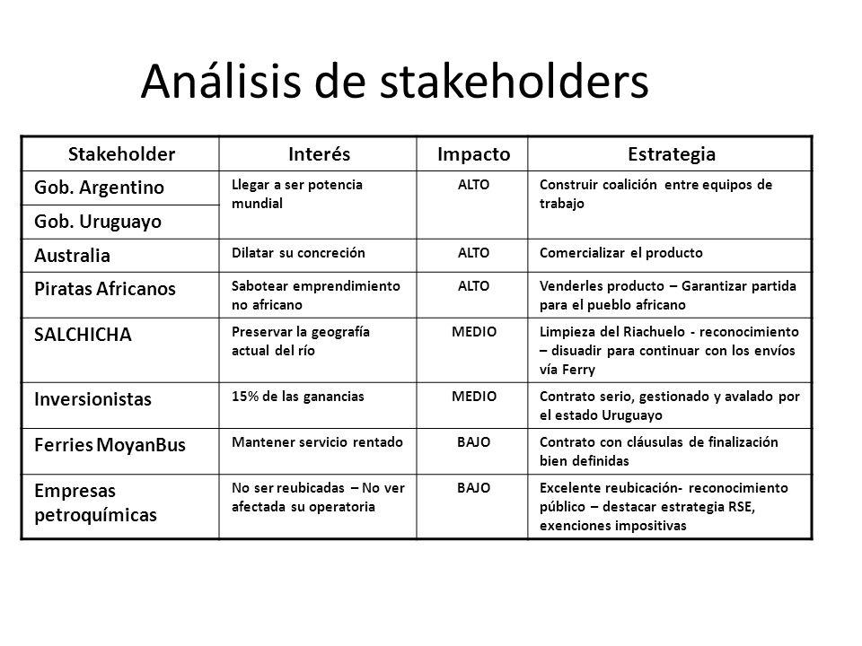Análisis de stakeholders StakeholderInterésImpactoEstrategia Gob. Argentino Llegar a ser potencia mundial ALTOConstruir coalición entre equipos de tra