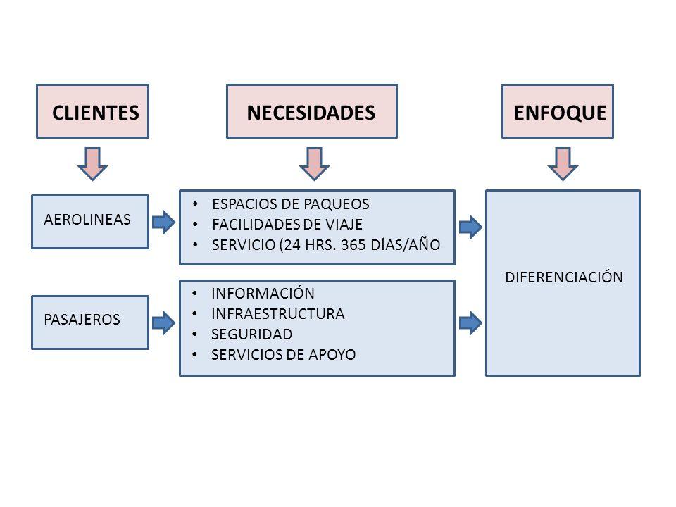 CLIENTESNECESIDADESENFOQUE AEROLINEAS PASAJEROS ESPACIOS DE PAQUEOS FACILIDADES DE VIAJE SERVICIO (24 HRS. 365 DÍAS/AÑO INFORMACIÓN INFRAESTRUCTURA SE