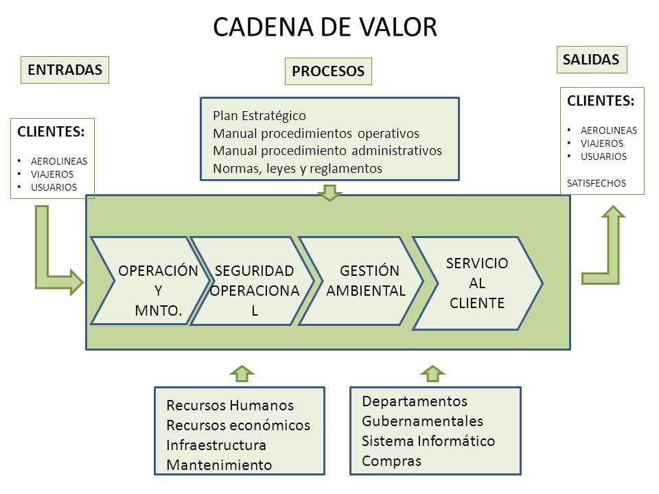 CADENA DE VALOR ENTRADAS PROCESOS SALIDAS CLIENTES: AEROLINEAS VIAJEROS USUARIOS CLIENTES: AEROLINEAS VIAJEROS USUARIOS SATISFECHOS Plan Estratégico M