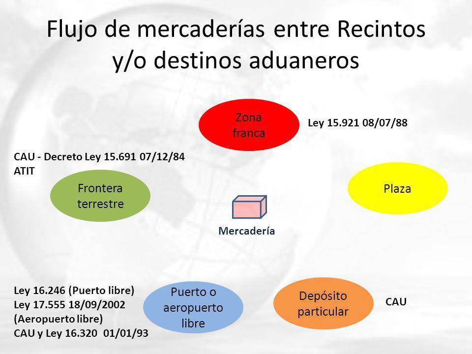 Flujo de mercaderías entre Recintos y/o destinos aduaneros Frontera terrestre Puerto o aeropuerto libre Zona franca Depósito particular Plaza Mercader