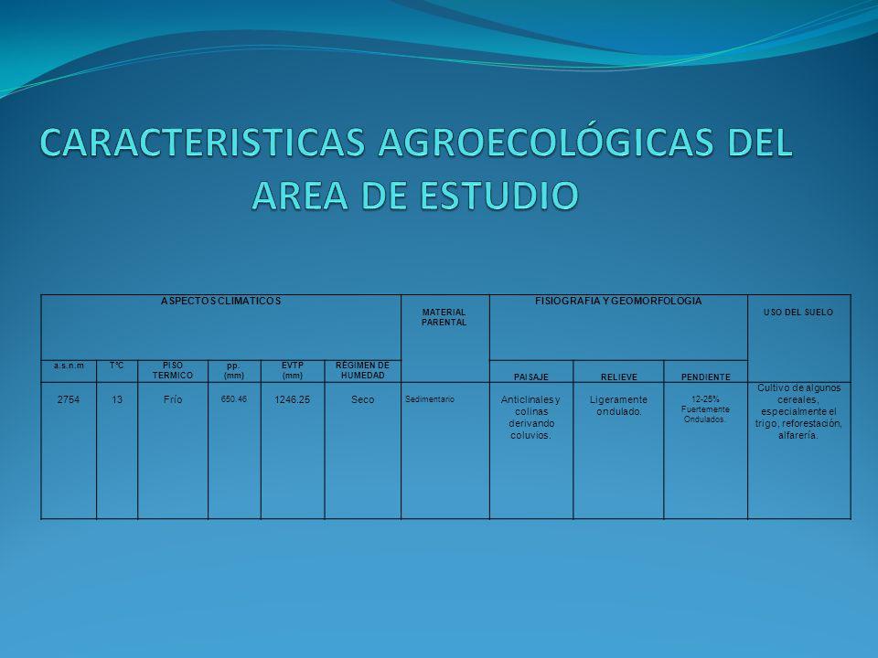 ASPECTOS CLIMATICOS MATERIAL PARENTAL FISIOGRAFIA Y GEOMORFOLOGIA USO DEL SUELO a.s.n.mTºCPISO TERMICO pp. (mm) EVTP (mm) RÉGIMEN DE HUMEDAD PAISAJERE