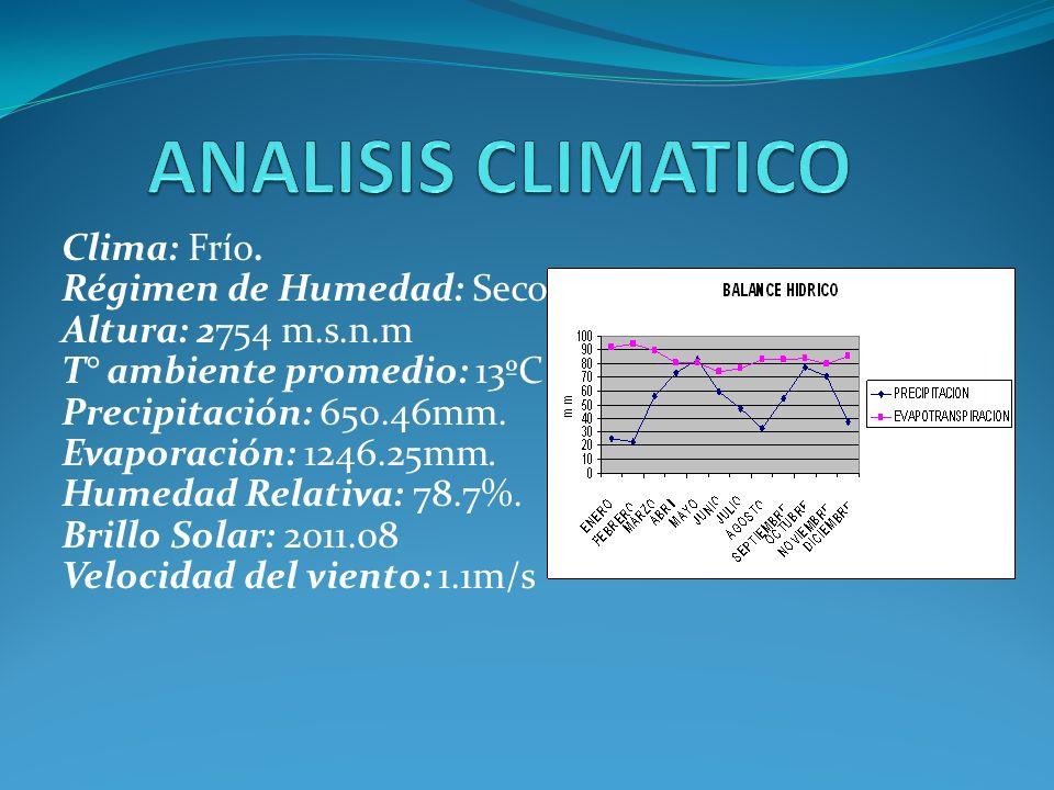 Clima: Frío. Régimen de Humedad: Seco Altura: 2754 m.s.n.m T° ambiente promedio: 13ºC Precipitación: 650.46mm. Evaporación: 1246.25mm. Humedad Relativ