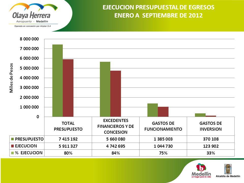EJECUCION PRESUPUESTAL DE EGRESOS ENERO A SEPTIEMBRE DE 2012
