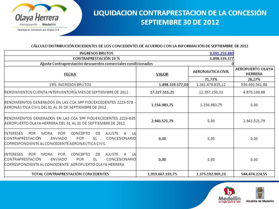 LIQUIDACION CONTRAPRESTACION DE LA CONCESIÓN SEPTIEMBRE 30 DE 2012 CÁLCULO DISTRIBUCIÓN EXCEDENTES DE LOS CONCEDENTES DE ACUERDO CON LA INFORMACIÓN DE SEPTIEMBRE DE 2012 INGRESOS BRUTOS9.991.259.880 CONTRAPRESTACIÓN 19 %1.898.339.377 Ajuste Contraprestación descuentos comerciales condicionados0 FECHAVALOR AERONAUTICA CIVIL AEROPUERTO OLAYA HERRERA 71,73%28,27% 19% INGRESOS BRUTOS1.898.339.377,001.361.678.835,12536.660.541,88 RENDIMIENTOS CUENTA INTERVENTORÍA MES DE SEPTIEMBRE DE 201217.227.311,2112.357.150,334.870.160,88 RENDIMIENTOS GENERADOS EN LAS CCA SPP FIDUEXCEDENTES 2223-578 - AERONAUTICA CIVIL DEL 01 AL 30 DE SEPTIEMBRE DE 2012 1.156.983,75 0,00 RENDIMIENTOS GENERADOS EN LAS CCA SPP FIDUEXCEDENTES 2223-805 AEROPUERTO OLAYA HERRERA DEL 01 AL 31 DE SEPTIEMBRE DE 2012 2.943.521,790,002.943.521,79 INTERESES POR MORA POR CONCEPTO DE AJUSTE A LA CONTRAPRESTACIÓN ENVIADO POR EL CONCESIONARIO CORRESPONDIENTE AL CONCEDENTE AERONAUTICA CIVIL 0,00 INTERESES POR MORA POR CONCEPTO DE AJUSTE A LA CONTRAPRESTACIÓN ENVIADO POR EL CONCESIONARIO CORRESPONDIENTE AL CONCEDENTE AEROPUERTO OLAYA HERRERA 0,00 TOTAL CONTRAPRESTACIÓN CONCEDENTES1.919.667.193,751.375.192.969,20544.474.224,55