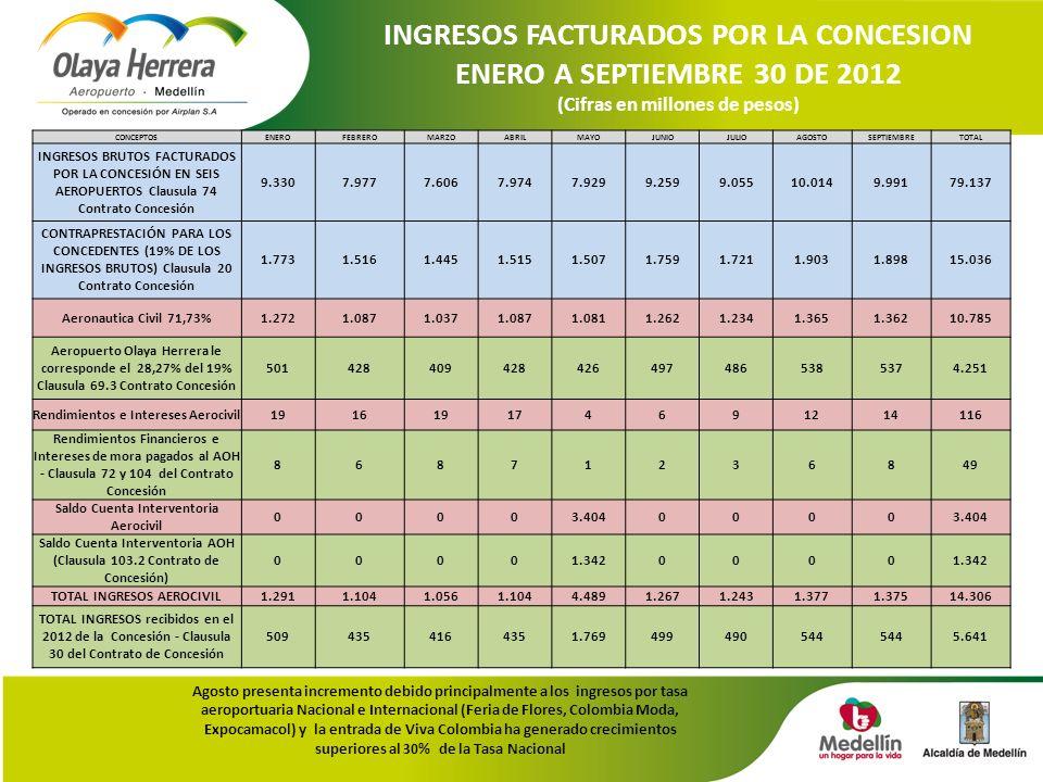 INGRESOS FACTURADOS POR LA CONCESION ENERO A SEPTIEMBRE 30 DE 2012 (Cifras en millones de pesos) Agosto presenta incremento debido principalmente a los ingresos por tasa aeroportuaria Nacional e Internacional (Feria de Flores, Colombia Moda, Expocamacol) y la entrada de Viva Colombia ha generado crecimientos superiores al 30% de la Tasa Nacional CONCEPTOSENEROFEBREROMARZOABRILMAYOJUNIOJULIOAGOSTOSEPTIEMBRETOTAL INGRESOS BRUTOS FACTURADOS POR LA CONCESIÓN EN SEIS AEROPUERTOS Clausula 74 Contrato Concesión 9.3307.9777.6067.9747.9299.2599.05510.0149.99179.137 CONTRAPRESTACIÓN PARA LOS CONCEDENTES (19% DE LOS INGRESOS BRUTOS) Clausula 20 Contrato Concesión 1.7731.5161.4451.5151.5071.7591.7211.9031.89815.036 Aeronautica Civil 71,73%1.2721.0871.0371.0871.0811.2621.2341.3651.36210.785 Aeropuerto Olaya Herrera le corresponde el 28,27% del 19% Clausula 69.3 Contrato Concesión 5014284094284264974865385374.251 Rendimientos e Intereses Aerocivil191619174691214116 Rendimientos Financieros e Intereses de mora pagados al AOH - Clausula 72 y 104 del Contrato Concesión 86871236849 Saldo Cuenta Interventoria Aerocivil 00003.4040000 Saldo Cuenta Interventoria AOH (Clausula 103.2 Contrato de Concesión) 00001.3420000 TOTAL INGRESOS AEROCIVIL1.2911.1041.0561.1044.4891.2671.2431.3771.37514.306 TOTAL INGRESOS recibidos en el 2012 de la Concesión - Clausula 30 del Contrato de Concesión 5094354164351.769499490544 5.641