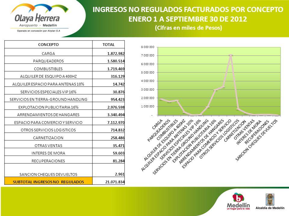 INGRESOS NO REGULADOS FACTURADOS POR CONCEPTO ENERO 1 A SEPTIEMBRE 30 DE 2012 (Cifras en miles de Pesos) CONCEPTOTOTAL CARGA 1.872.982 PARQUEADEROS 1.580.514 COMBUSTIBLES 1.719.469 ALQUILER DE ESQUIPO A 400HZ 316.129 ALQUILER ESPACIO PARA ANTENAS 10% 14.742 SERVICIOS ESPECIALES VIP 16% 30.876 SERVICIOS EN TIERRA-GROUND HANDLING 954.423 EXPLOTACION PUBLICITARIA 16% 2.976.598 ARRENDAMIENTOS DE HANGARES 3.340.494 ESPACIO PARA COMERCIO Y SERVICIO 7.112.970 OTROS SERVICIOS LOGISTICOS 714.832 CARNETIZACION 258.486 OTRAS VENTAS 35.471 INTERES DE MORA 59.603 RECUPERACIONES 81.284 SANCION CHEQUES DEVUELTOS 2.961 SUBTOTAL INGRESOS NO REGULADOS 21.071.834