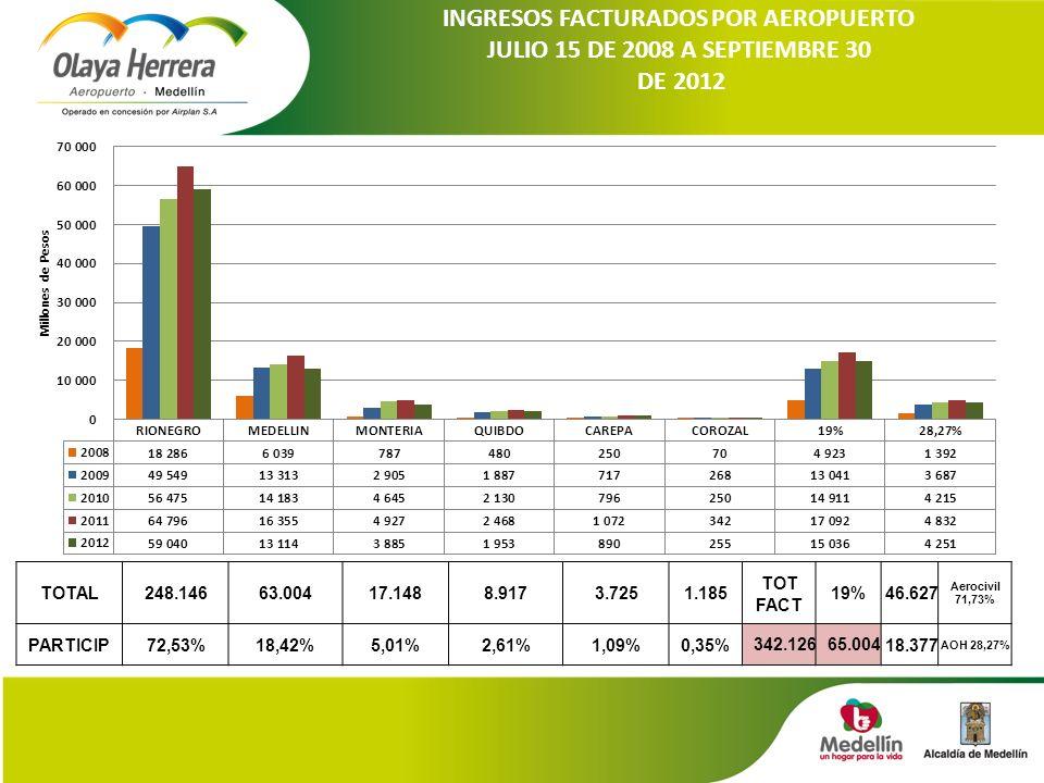 INGRESOS FACTURADOS POR AEROPUERTO JULIO 15 DE 2008 A SEPTIEMBRE 30 DE 2012 TOTAL248.14663.00417.1488.9173.7251.185 TOT FACT 19%46.627 Aerocivil 71,73% PARTICIP72,53%18,42%5,01%2,61%1,09%0,35%342.12665.00418.377 AOH 28,27%