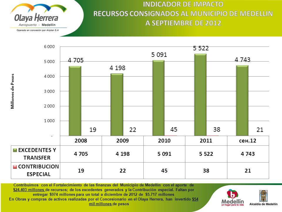 Contribuimos con el Fortalecimiento de las finanzas del Municipio de Medellín con el aporte de $24.403 millones de recursos; de los excedentes generados y la Contribución especial.